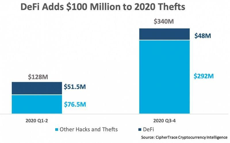 هکرها امسال 100 میلیون دلار از پروژه های دیفای سرقت کرده اند